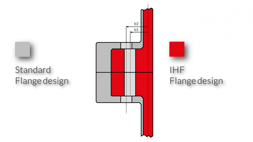 Reduction of the flange dimensions with IHF Fasteners